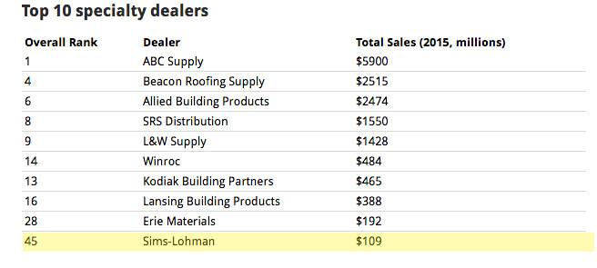 Pro Sales 100 6-2016